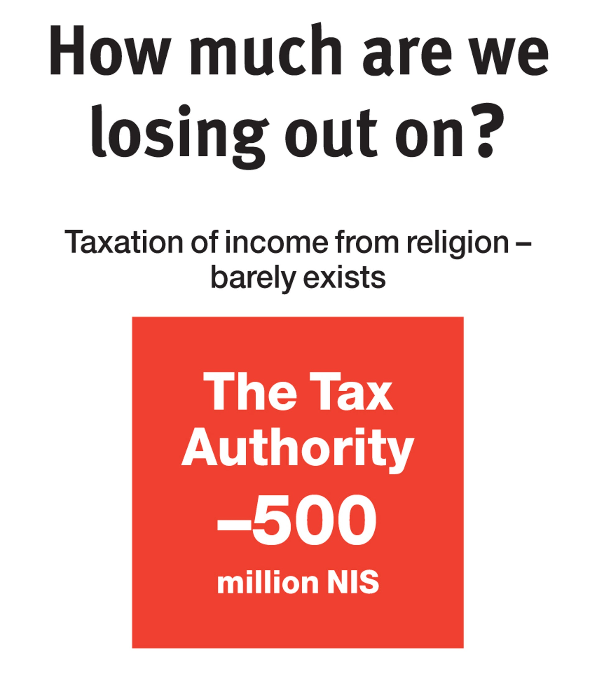 The tax authority loses 500 million shekels because taxation of income from religion barely exists.
