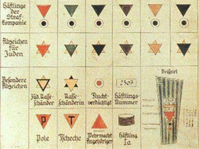 Nazi concentration camp patches.