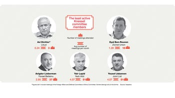The least active Knesset committee members