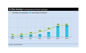 In the money Fundraising by fintech startups