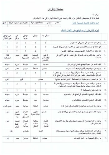 Questionnaire given by Israeli army to Palestinians leaving Gaza
