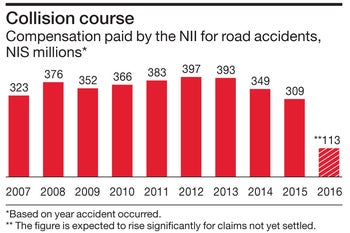 Collision course Compensation paid by the NII for road accidents, NIS millions