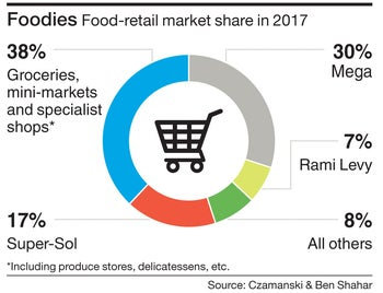 Foodies Food-retail market share in 2017.