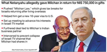 What Netanyahu gave Milchan in return for 750,000 shekels in gifts