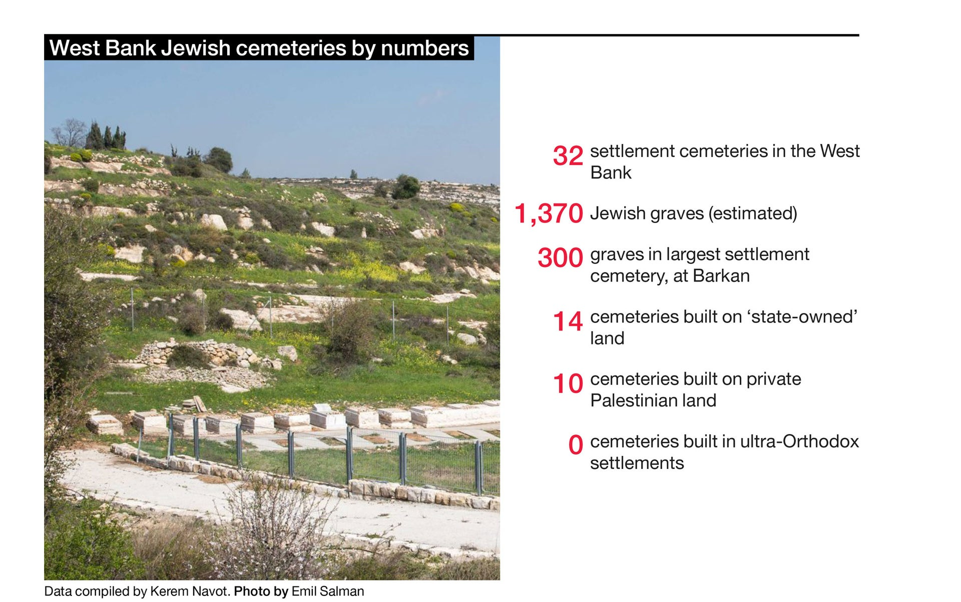 West Bank Jewish cemeteries by numbers