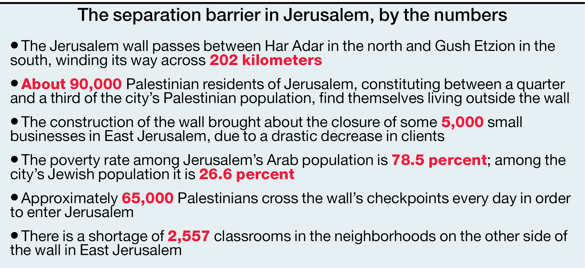 The Jerusalem separation barrier, by the numbers.