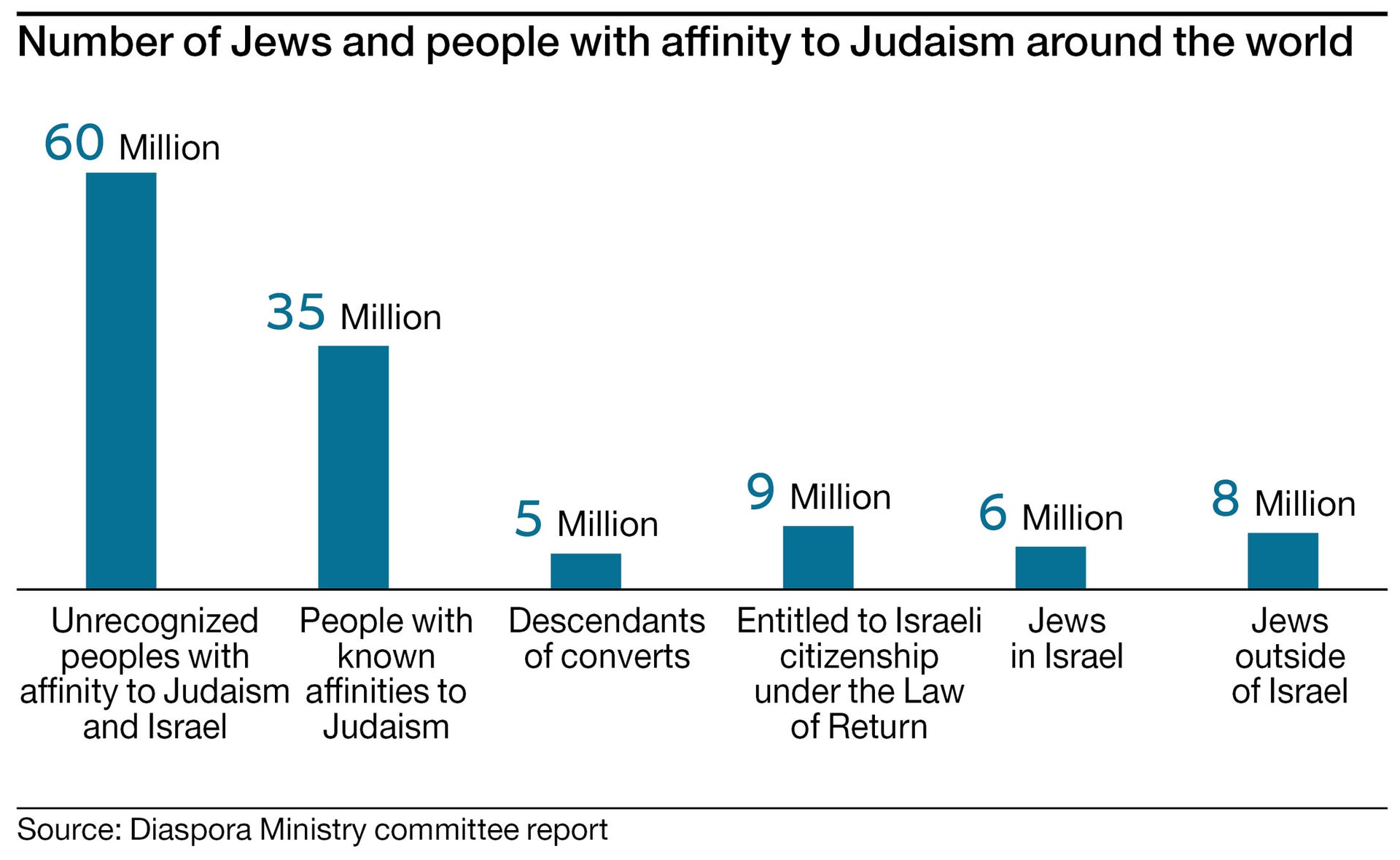 Number of Jews and people with affinity to Judaism around the world