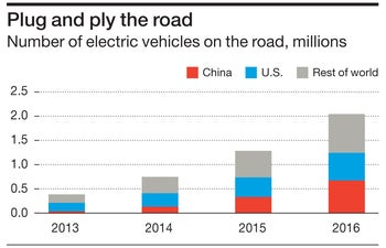Plug and ply the road Number of electric vehicles on the road, millions
