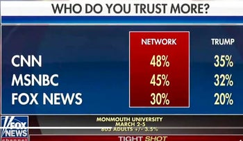 Fox host Howard Kurtz shows graphic saying Fox News is least trusted network