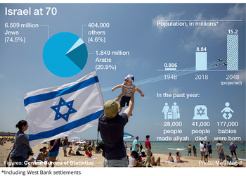 The data released by the Central Bureau of Statistics ahead Israel's 70th Independence anniversary