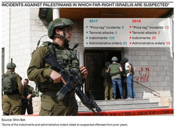 INCIDENTS AGAINST PALESTINIANS IN WHICH FAR-RIGHT ISRAELIS ARE SUSPECTED*