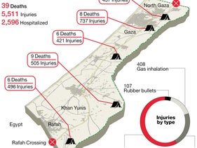 Palestinian casualties in border demonstrations