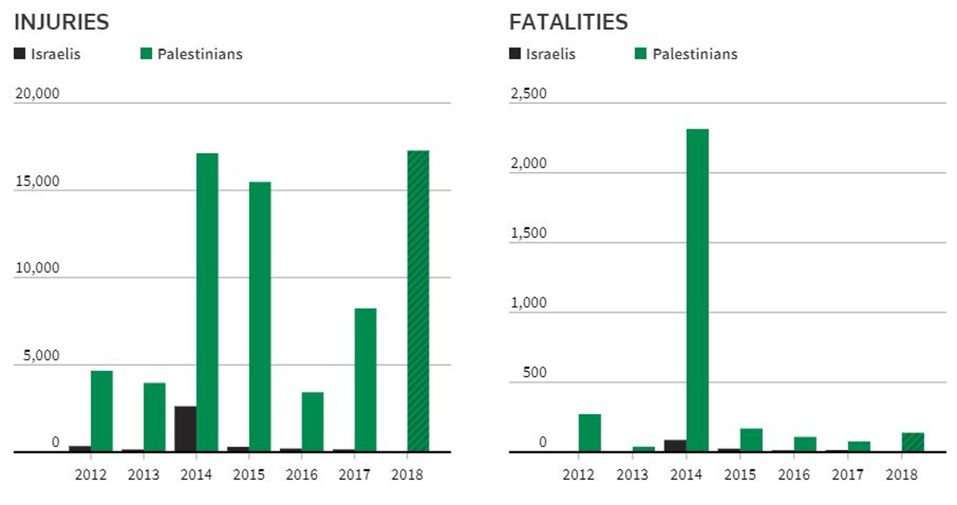 Infographic of Israeli and Palestinian death toll