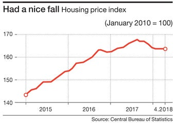 Had a nice fall Housing price index