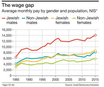 The wage gap Average monthly pay by gender and population, NIS*