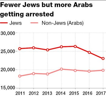From 2011 to 2017, arrest rates among Israeli Jews deceased, while it increased among Israeli Arabs