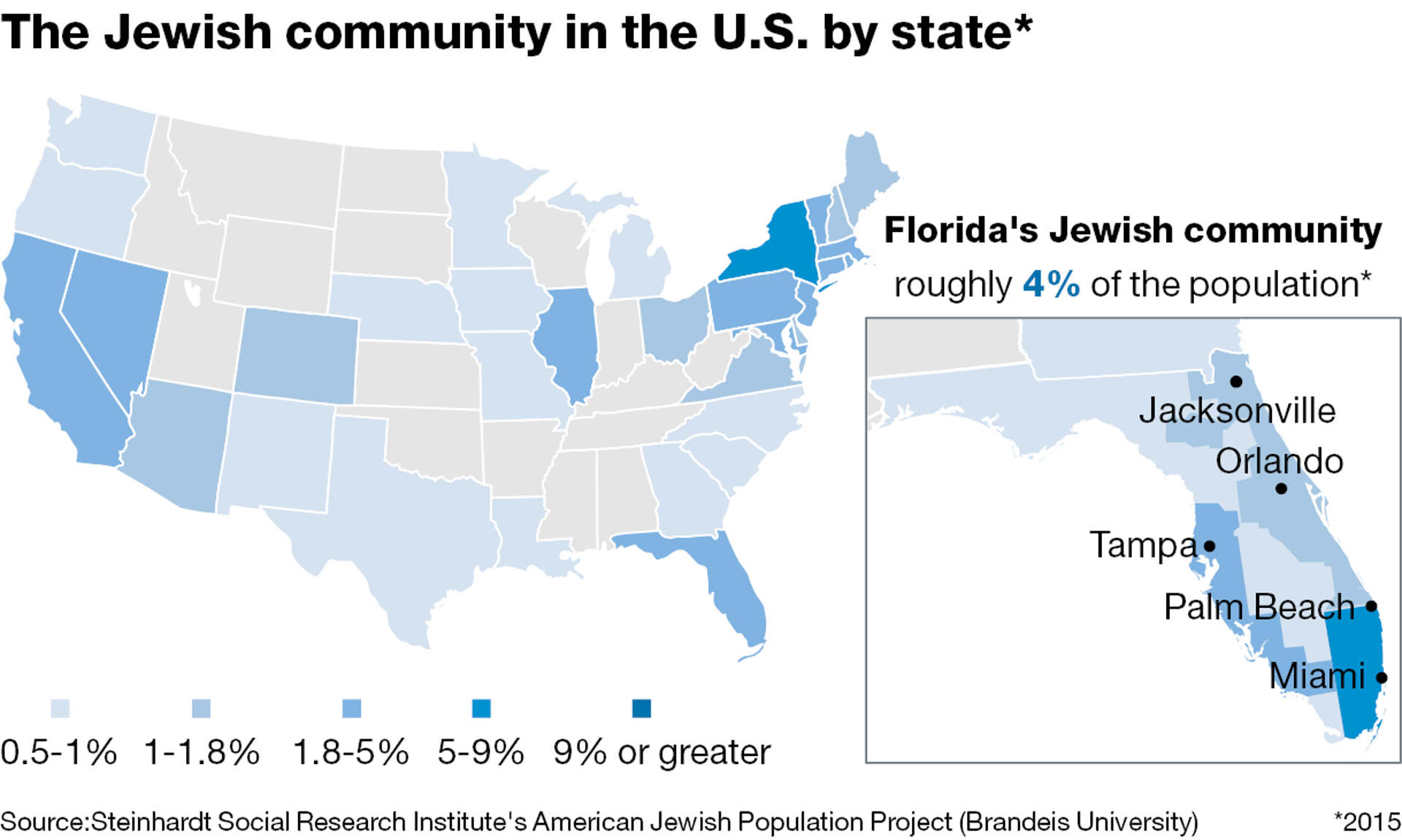 The Jewish community in the U.S. and in Florida - a breakdown