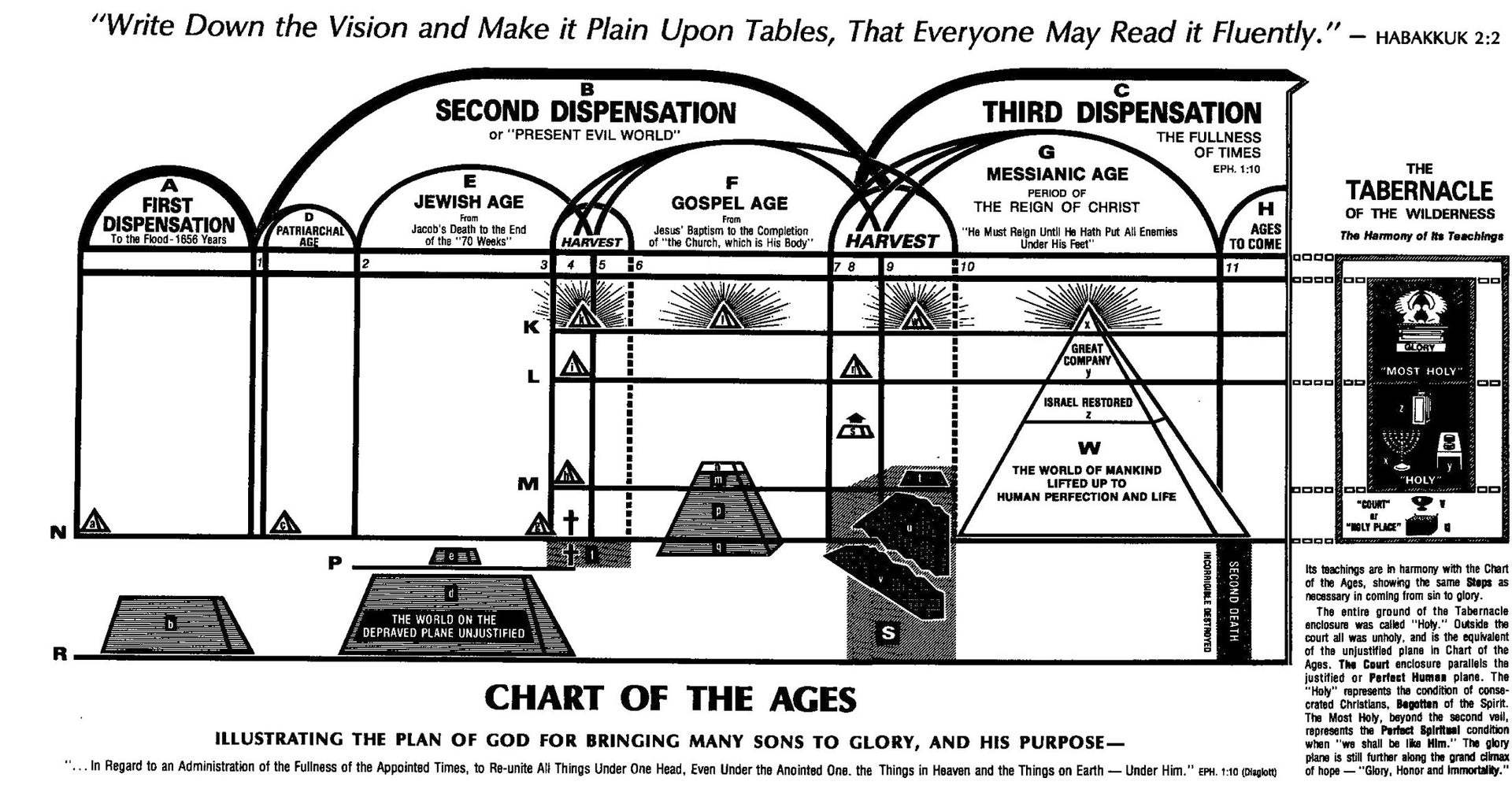 Chart from Divine Plan of the Ages, Studies in Scriptures Vol 1