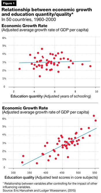 Relationship between economic growth and education quantity/quality* In 50 countries, 1960-2000
