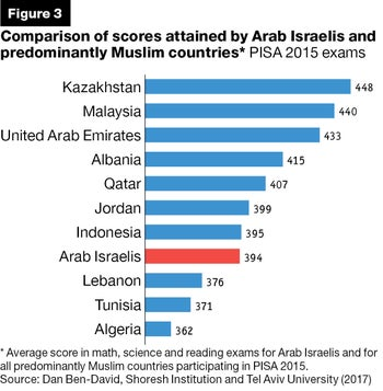 Comparison of scores attained by Arab Israelis and predominantly Muslim countries* PISA 2015 exams