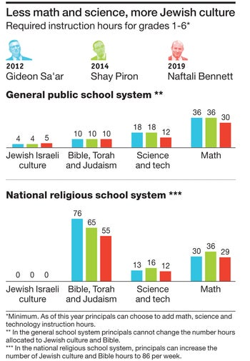 Less math and science, more Jewish culture