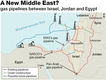 A New Middle East? gas pipelines between Israel, Jordan and Egypt