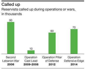 Called up Reservists called up during operations or wars, in thousands