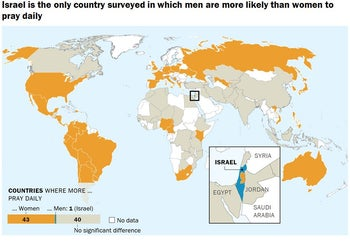 Israel is the only country surveyed in which men are more likely than women to pray daily. Source: Pew Research Center surveys, 2008-2015