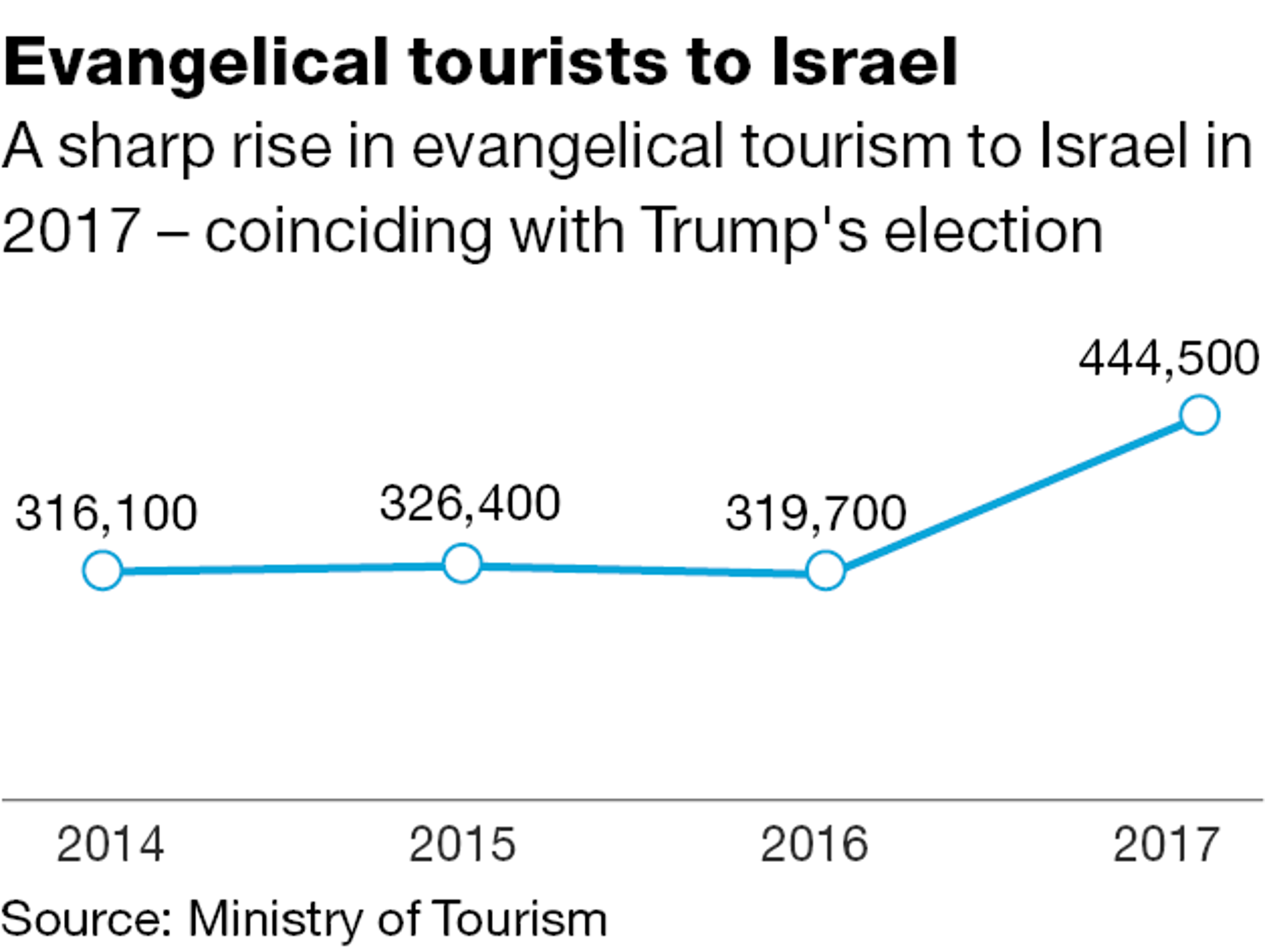 Evangelical tourists to Israel