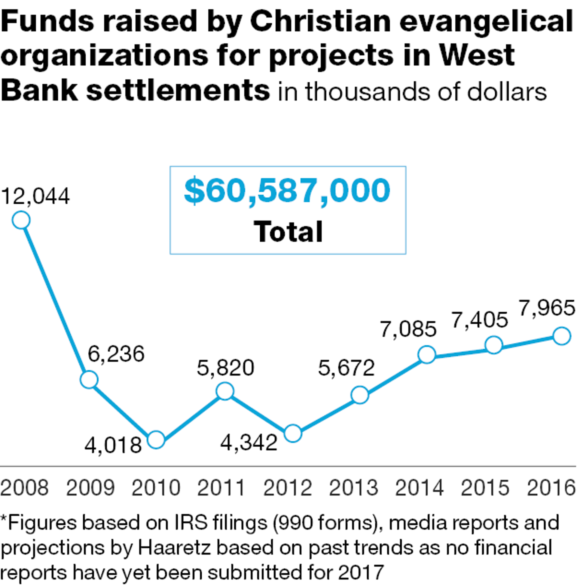 Funds raised by Christian evangelical organizations for projects in West Bank settlements