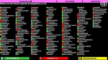 The results of the UN vote to require a two-thirds majority on the Hamas resolution, December 6, 2018.