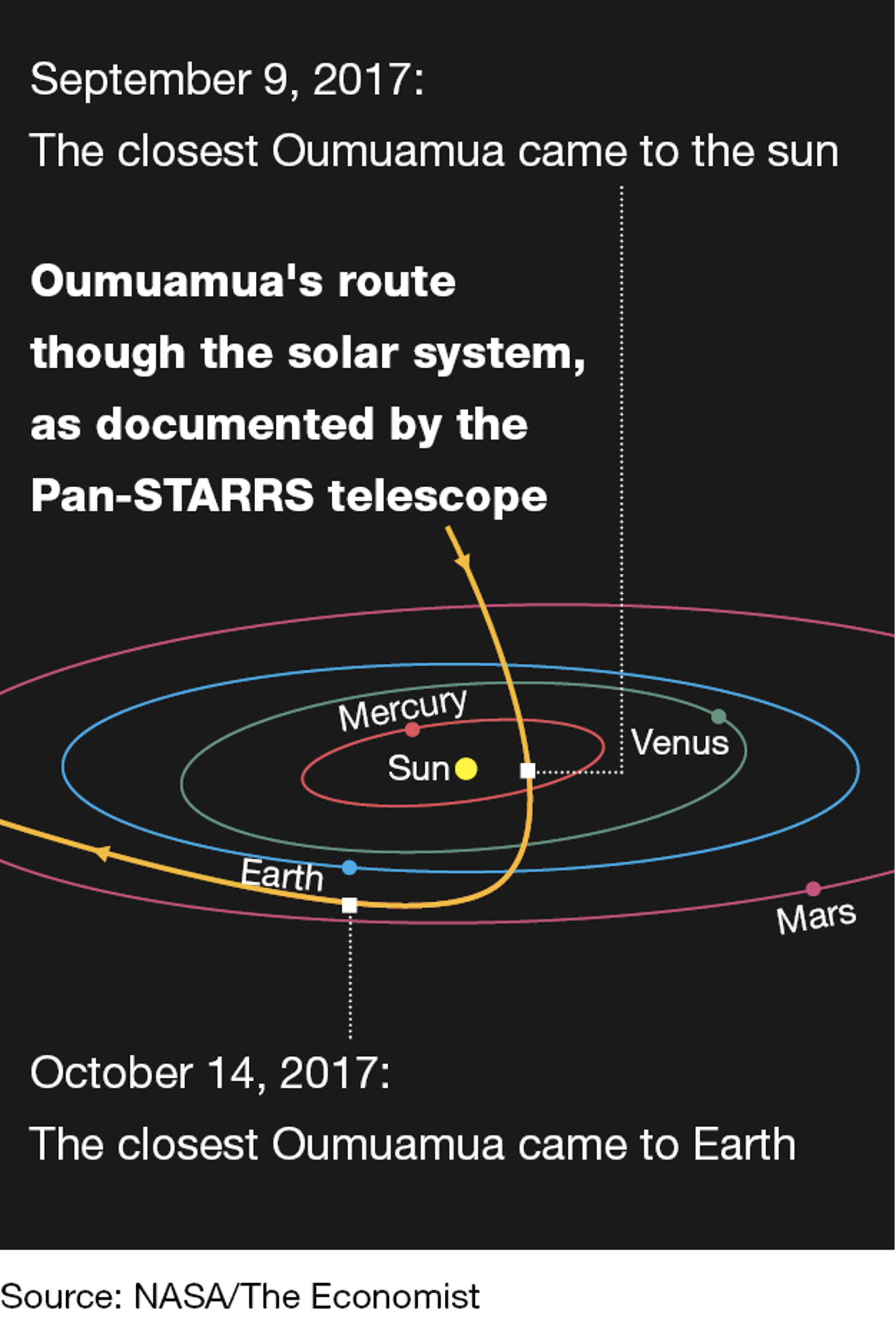 Oumuamua's route through the solar system.