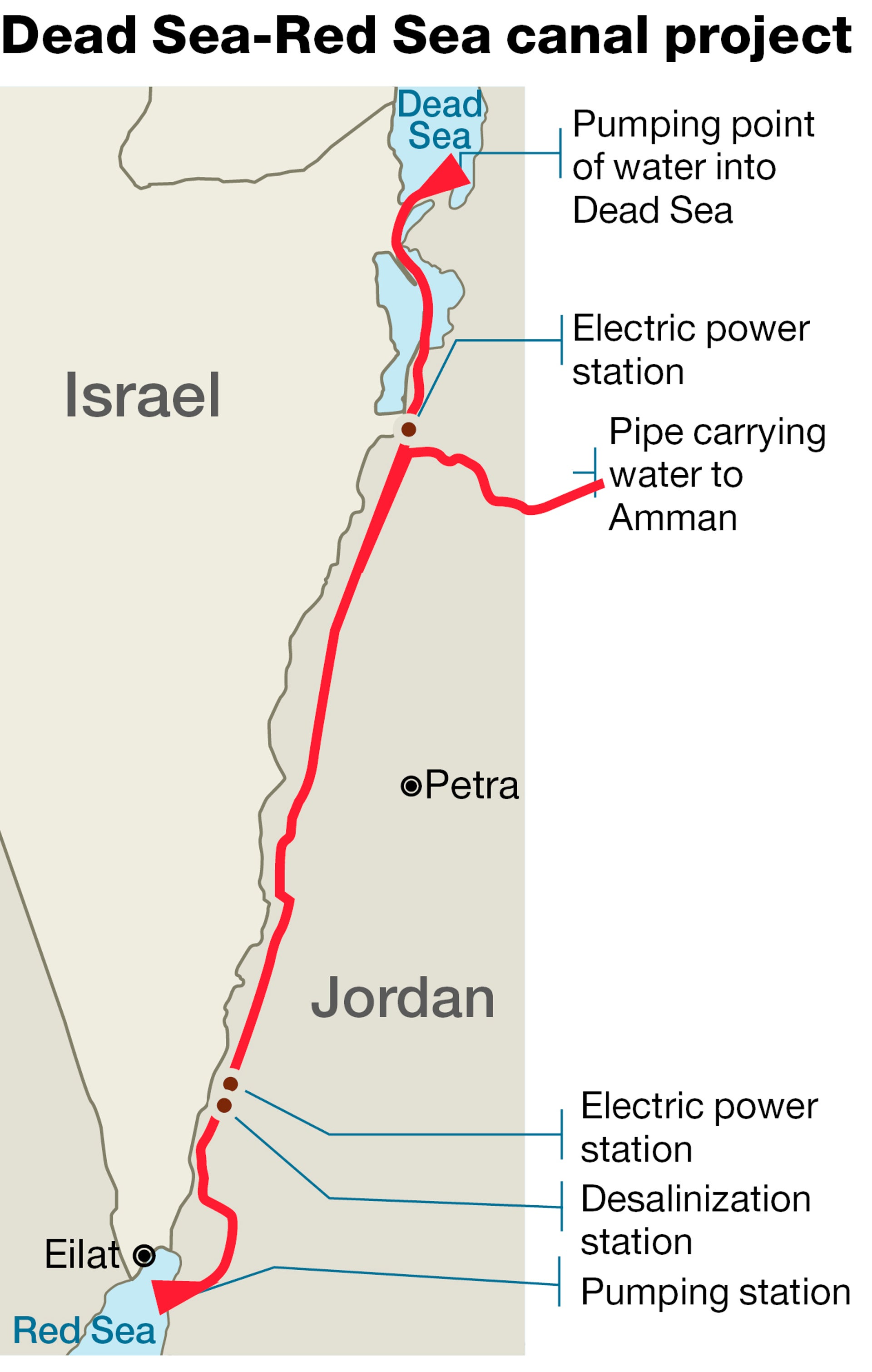 Dead Sea-Red Sea canal project