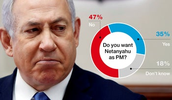 Do you want Benjamin Netanyahu to be the next prime minister?