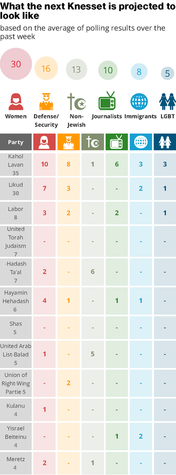 What the next Knesset is projected to look like