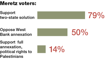 Where Meretz voters stand on possible solutions to the Israeli-Palestinian conflict.