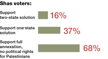 Where Shas voters stand on possible solutions to the Israeli-Palestinian conflict.