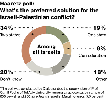 Israelis' positions on possible solutions for the Israeli-Palestinian conflict.