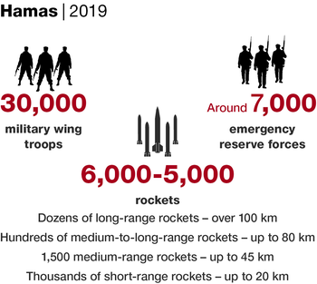Hamas forces in 2019