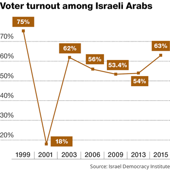 Israeli Arab voter turnout over the past 20 years