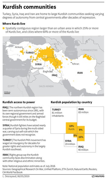 Map and charts showing where Kurds live and their access to executive government power in the countries they live in