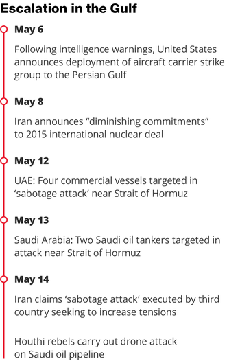 Escalation in the Gulf, May 2019