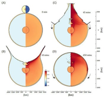 The basin-forming process for an impactor 780 kilometers in diameter (with a 200-kilometer diameter of iron core) with an impact velocity of 14,000 miles per hour (22,500 kph). In each panel, the left halves represent the materials used in the model: gabbroic anorthosite (pale green), dunite (blue), and iron (orange) represent the lunar crust, mantle, and core, respectively. The gabbroic anorthosite (pale yellow) also represents the impactor material. The right halves represent the temperature variation during the impact process. The arrows in (C) and (D) represent the local materials that were moved and formed the new crust together with deposits of material that was blasted from the impact.