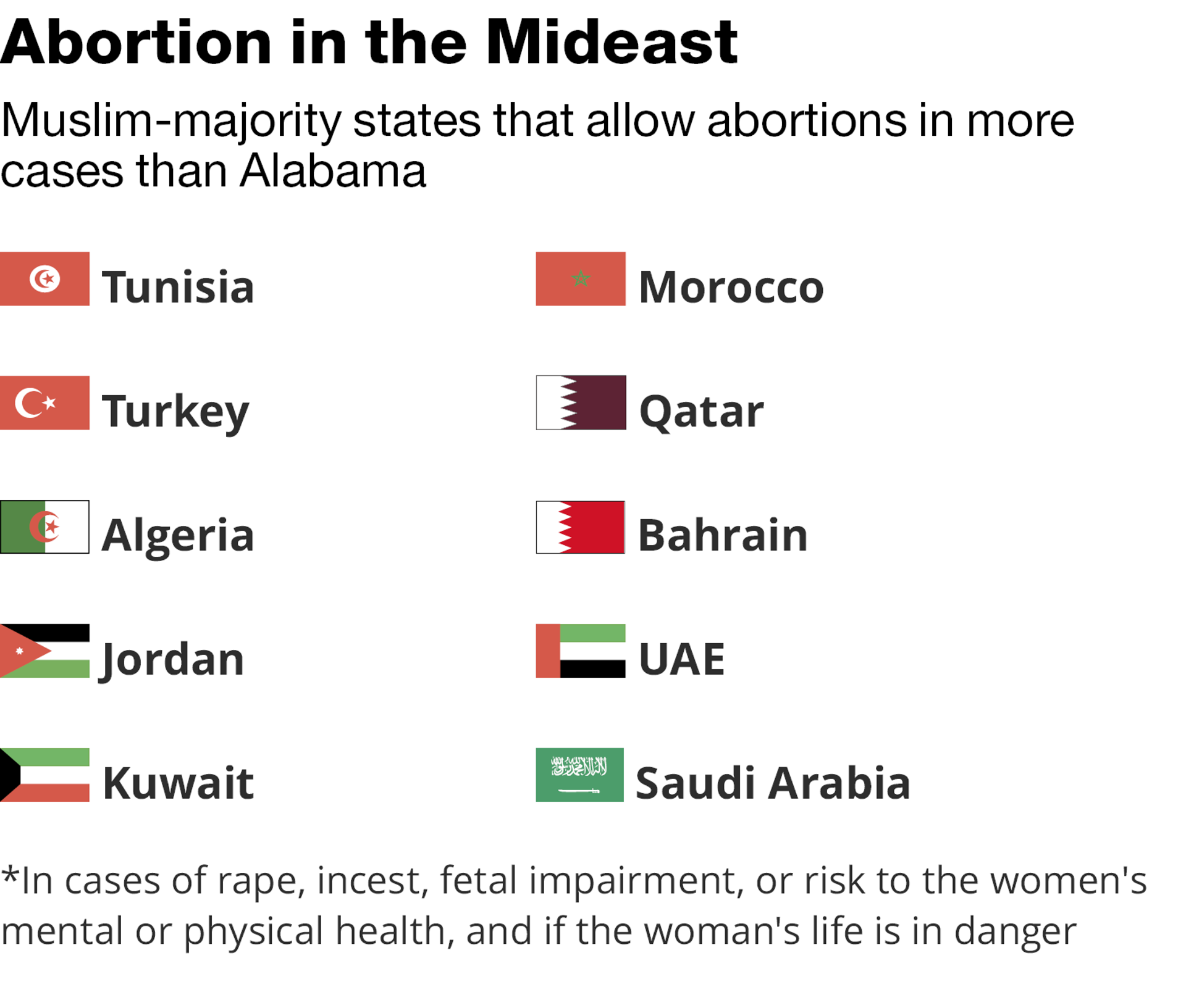 Info abortions in the mideast