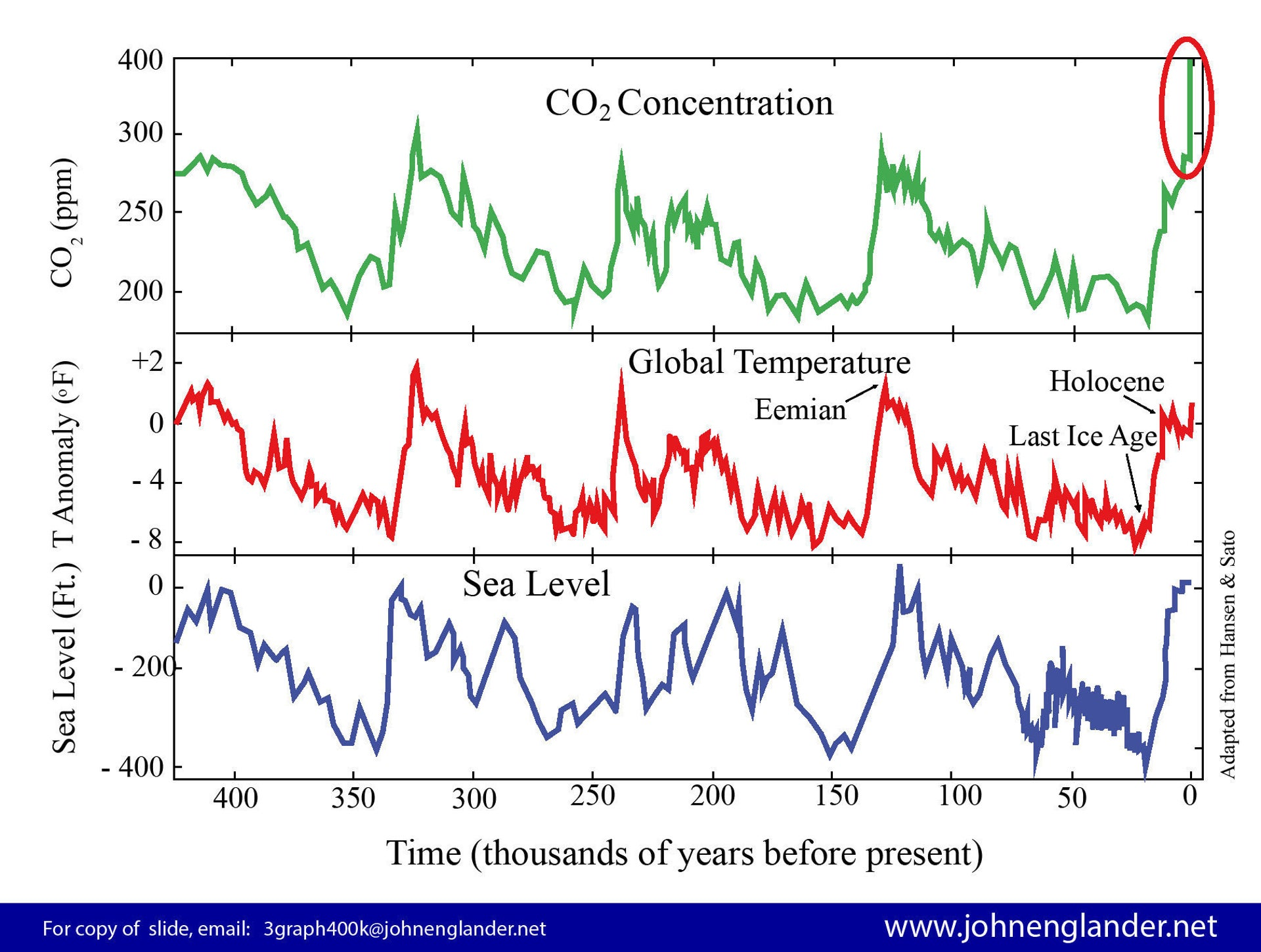Note the correlation between atmospheric CO2 concentration, global average temperature - and sea level rise