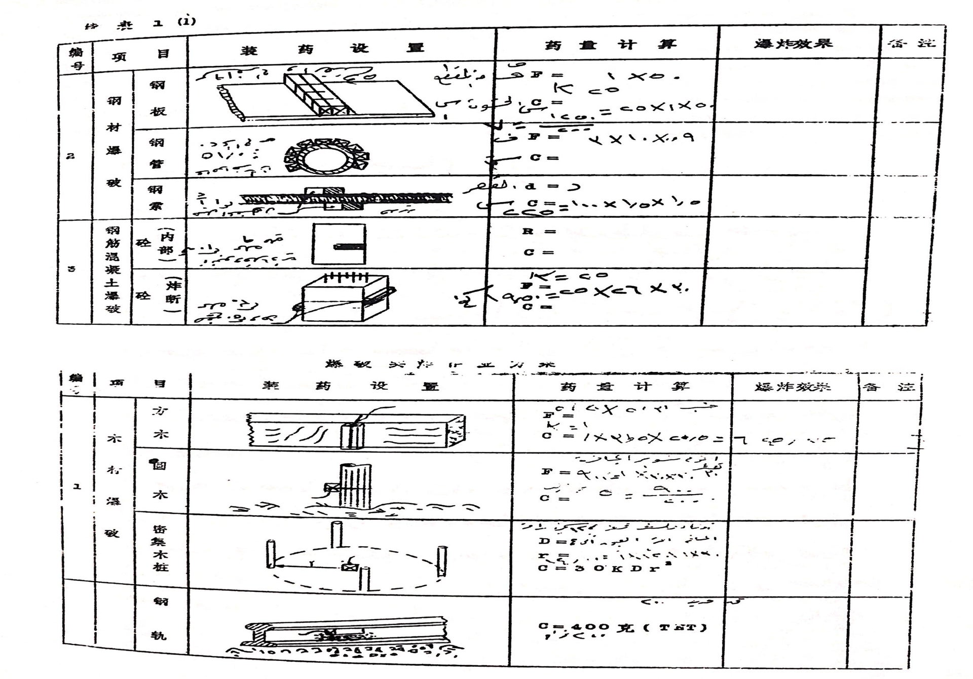 Instructions for assembling explosives using barbed wire, cement, gunpowder and other materials.
