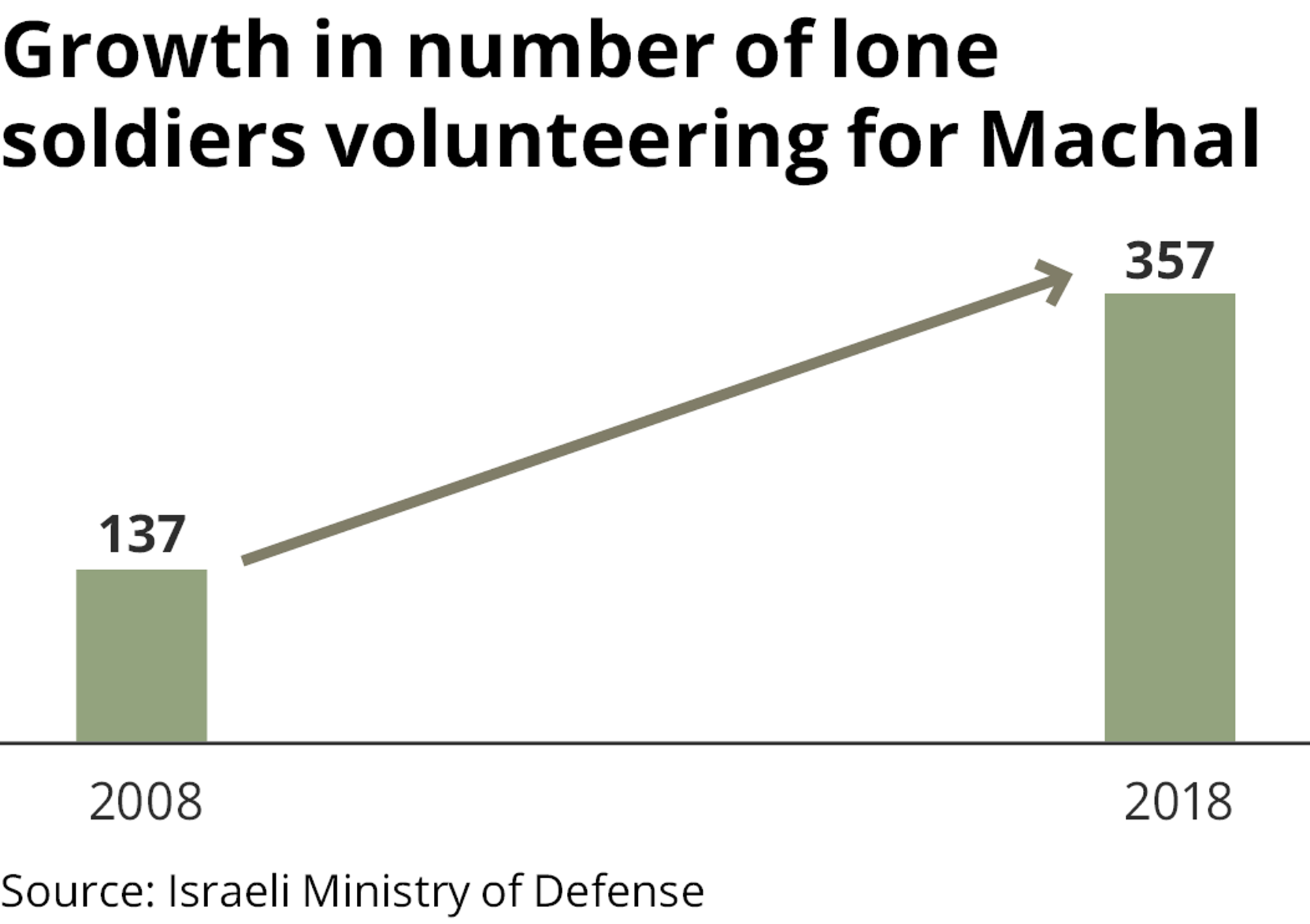 Infographic: Growth in the number of lone soldiers volunteering for Machal.