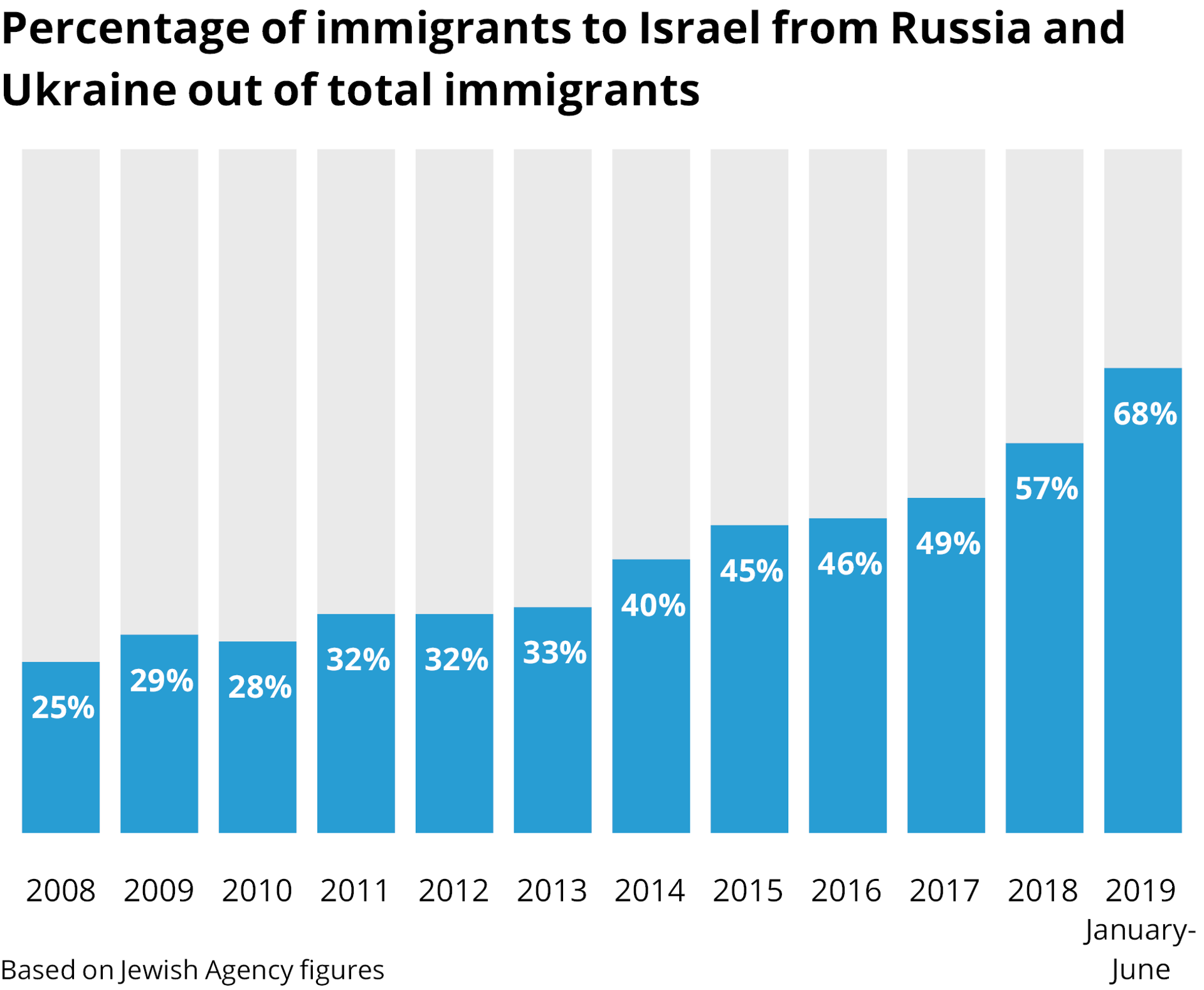 Percentage of immigrants to Israel from Russia and Ukraine out of total immigrants