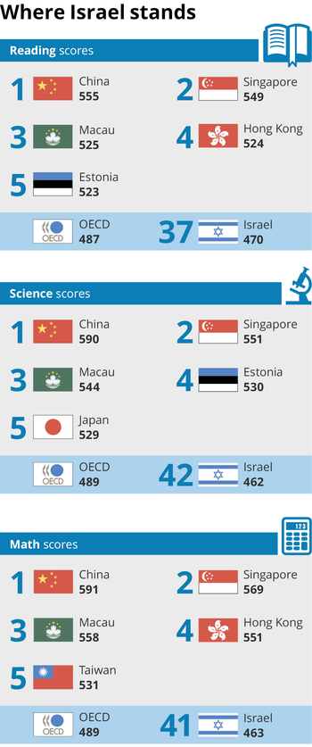 Israeli PISA scores vs. those of other countries