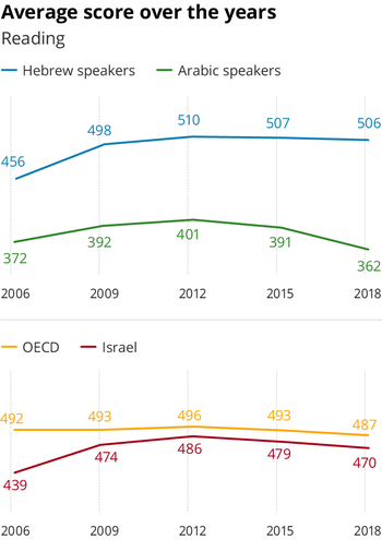 Average PISA reading scores in Israel and the OECD